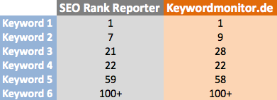 SEO-Rank-Reporter-vs-Keywordmonitor